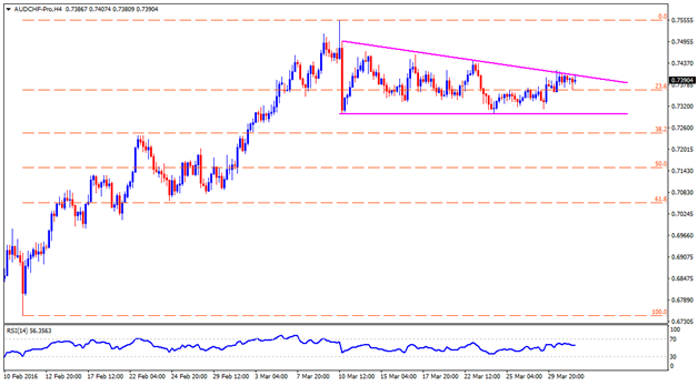 USD/CHF, EUR/CHF, GBP/CHF And AUD/CHF: Technical Check