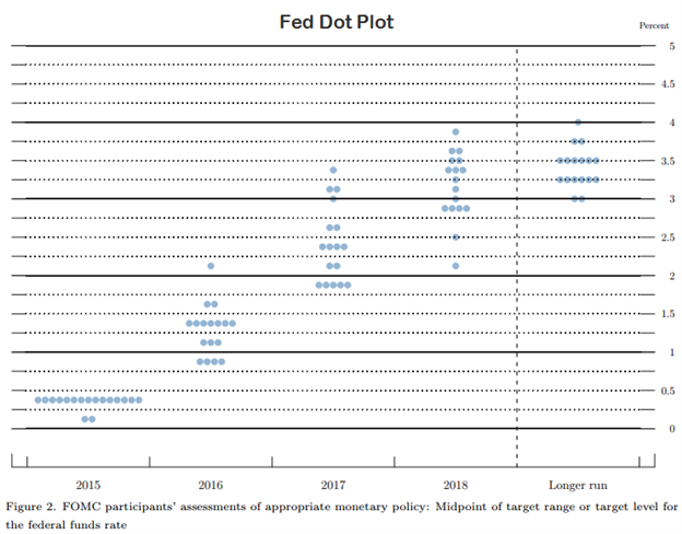 Gold-to-Shine-on-Downbeat-FOMC-Dot-Plot-Remains-KeytofMB_body_Picture_20