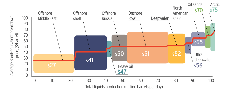 RM0056-Oil-01-barrel-costs-chart-inline-v02-rt1540pxl-widex660px