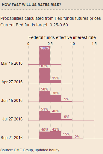 US Fed Rate Increases