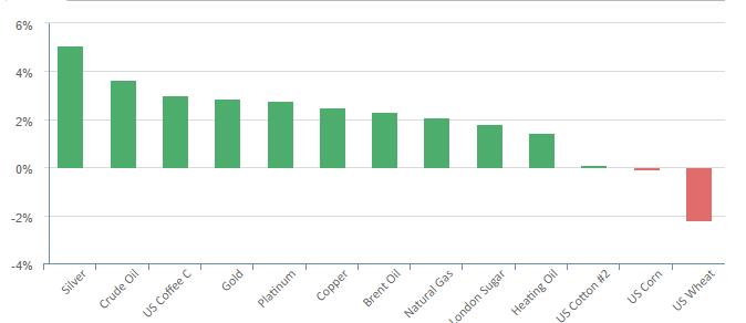 commodity price charts