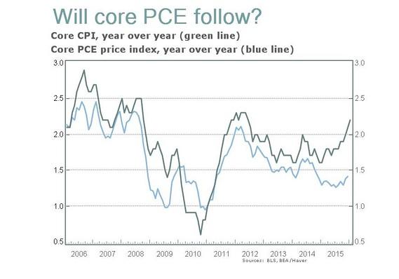 core pce index