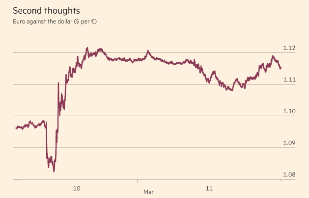 euro after ECB