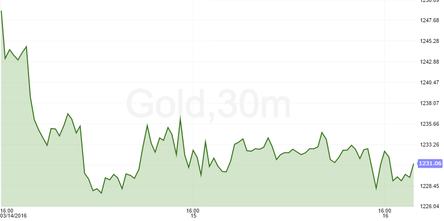 gold after the FOMC