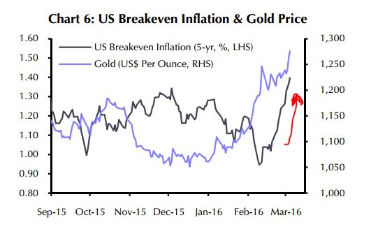 gold inflation