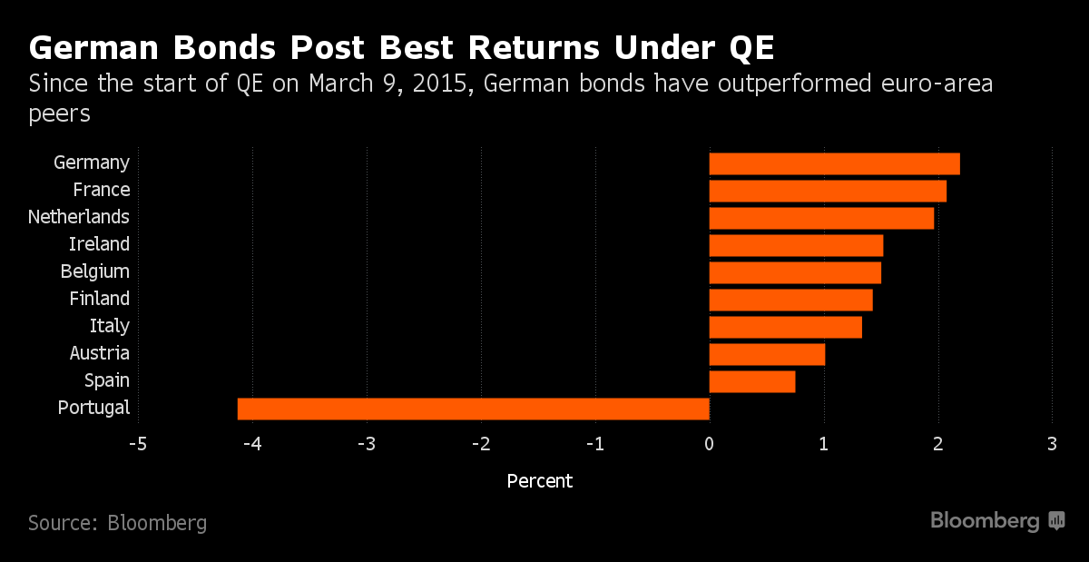 ECB Buying Government Bonds As Historic Rate