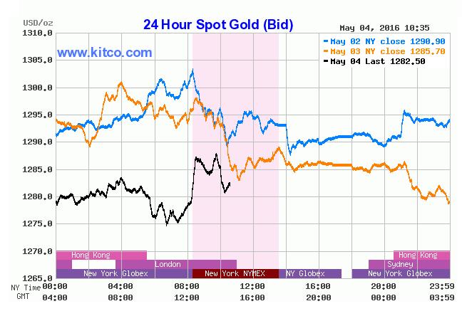 gold-rally-stalls-on-weak-us-jobs-data