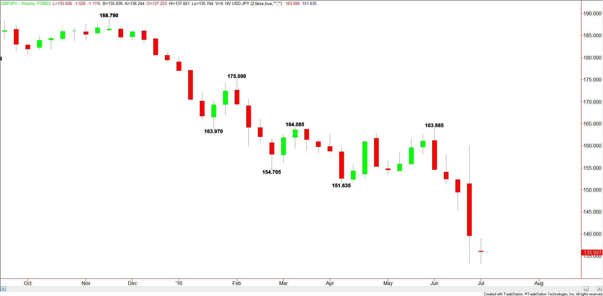 Weekly GBPJPY