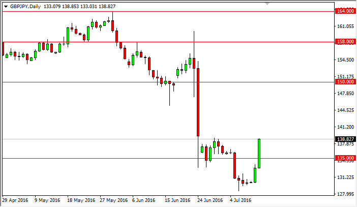 GBP/JPY Forecast July 13, 2016, Technical Analysis