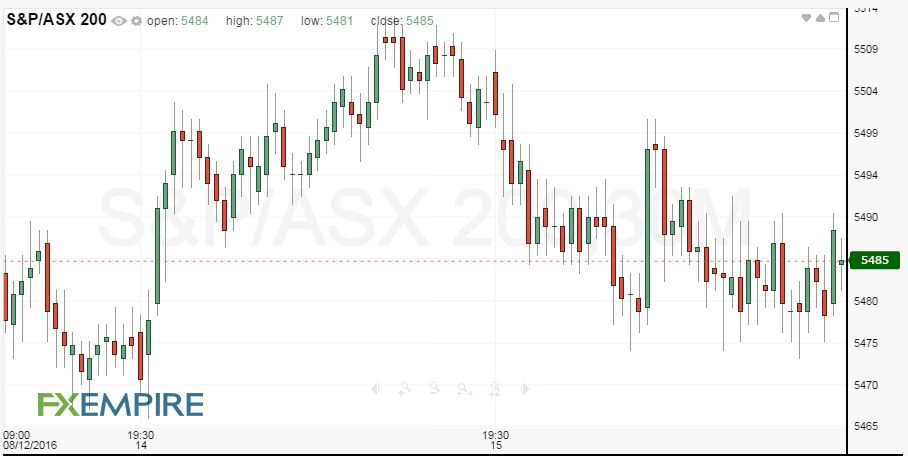 Australian Stock Market