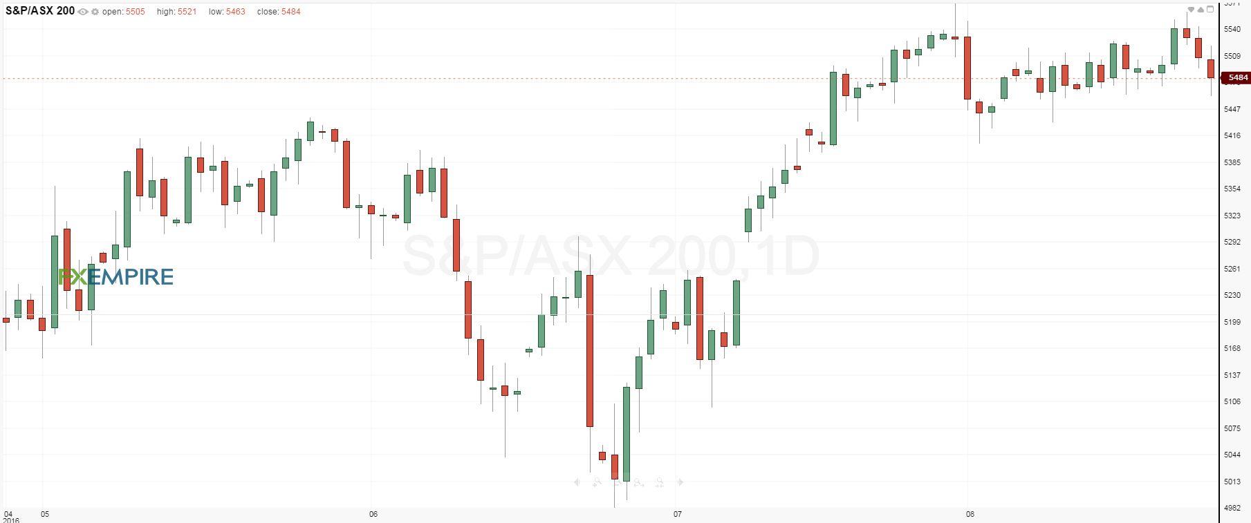 S&P/ASX 200 Index