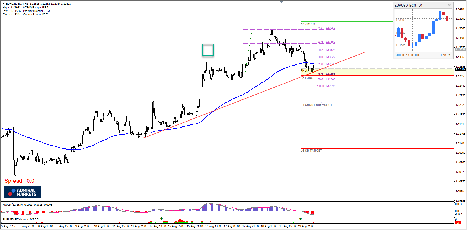 EUR/USD might form head and shoulders