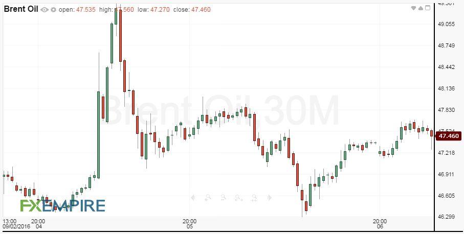 30-Minute Brent Crude Oil