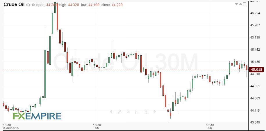 30-Minute WTI Crude Oil