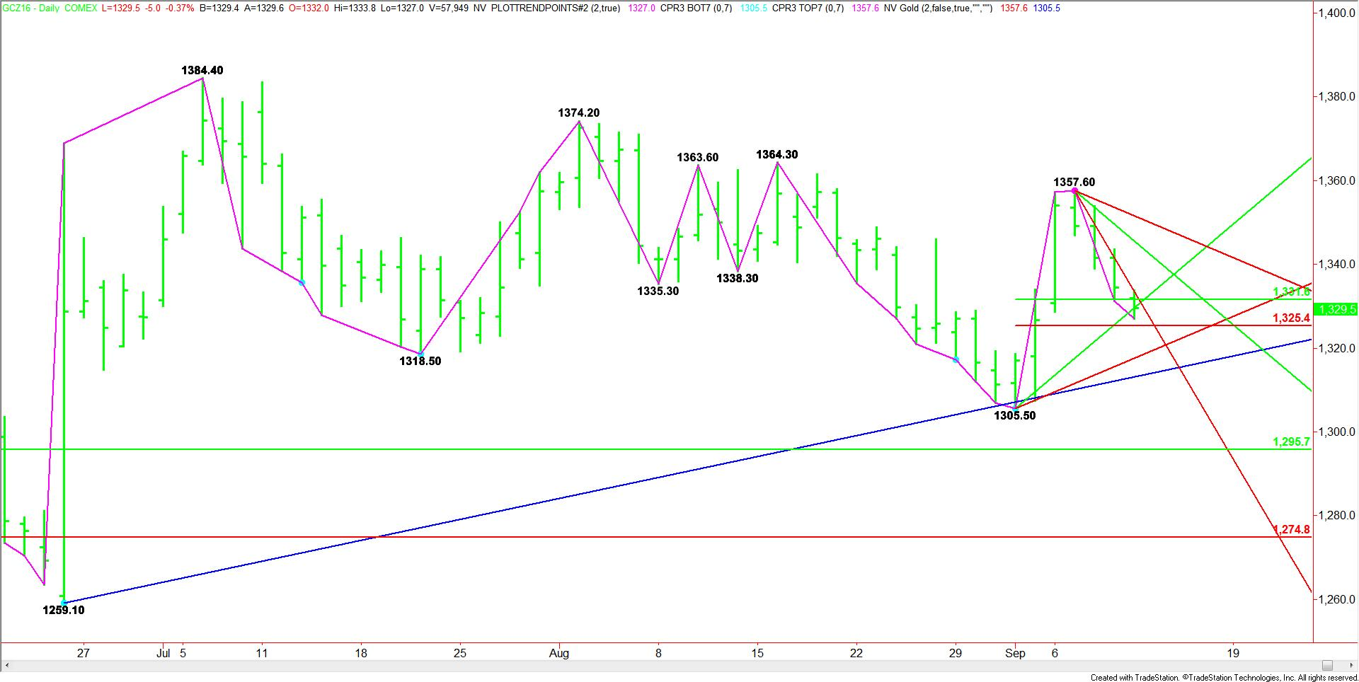 Comex Gold Technical Analysis