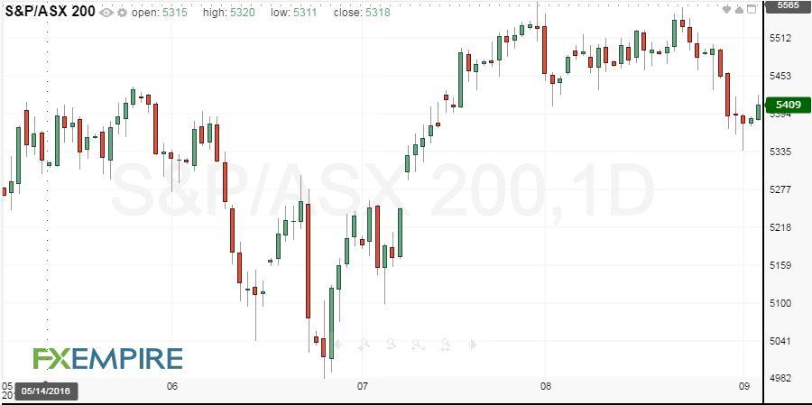 S&P/ASX 200 Fundamental Analysis