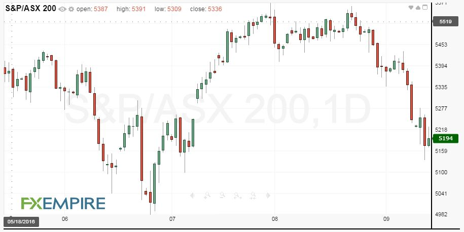 daily-sp-asx-200-index