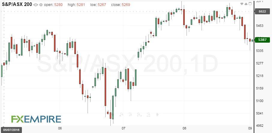 Australian Stocks Fundamental Analysis