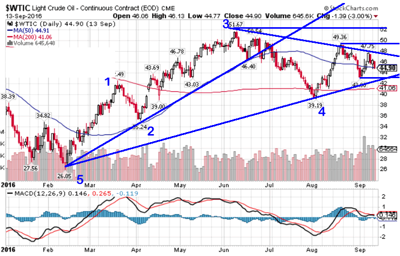 oil-price-chart-with-technical