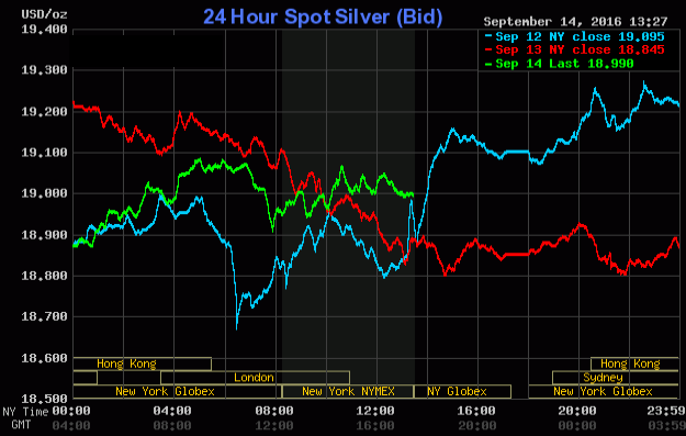 silver-technical-prices