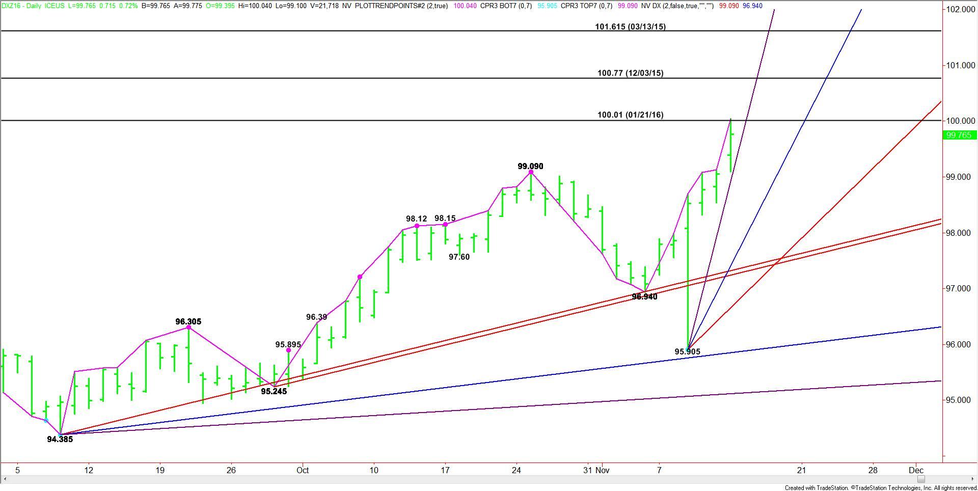 daily-december-u-s-dollar-index