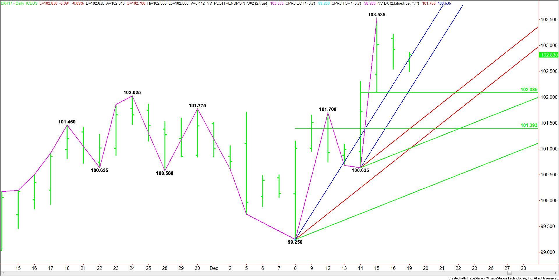 daily-march-u-s-dollar-index