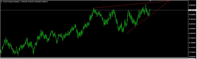 NZD/CAD Weekly Chart