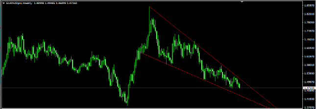 EUR/NZD Weekly Chart