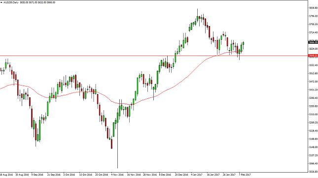 S&P/ASX 200 Chart
