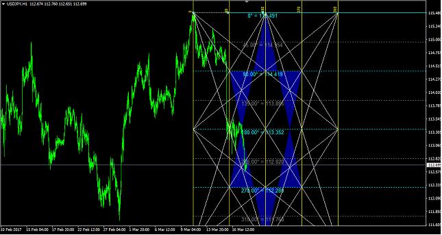 USD/JPY 1H Chart
