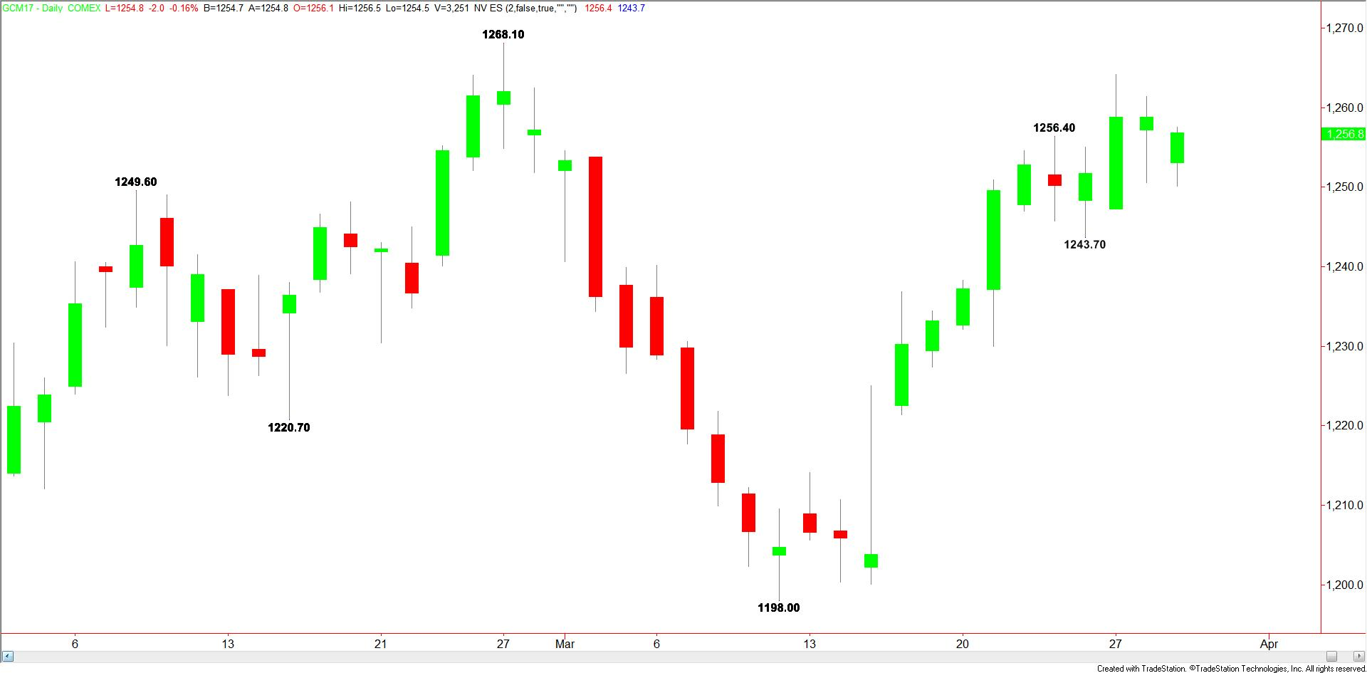Daily Comex Gold