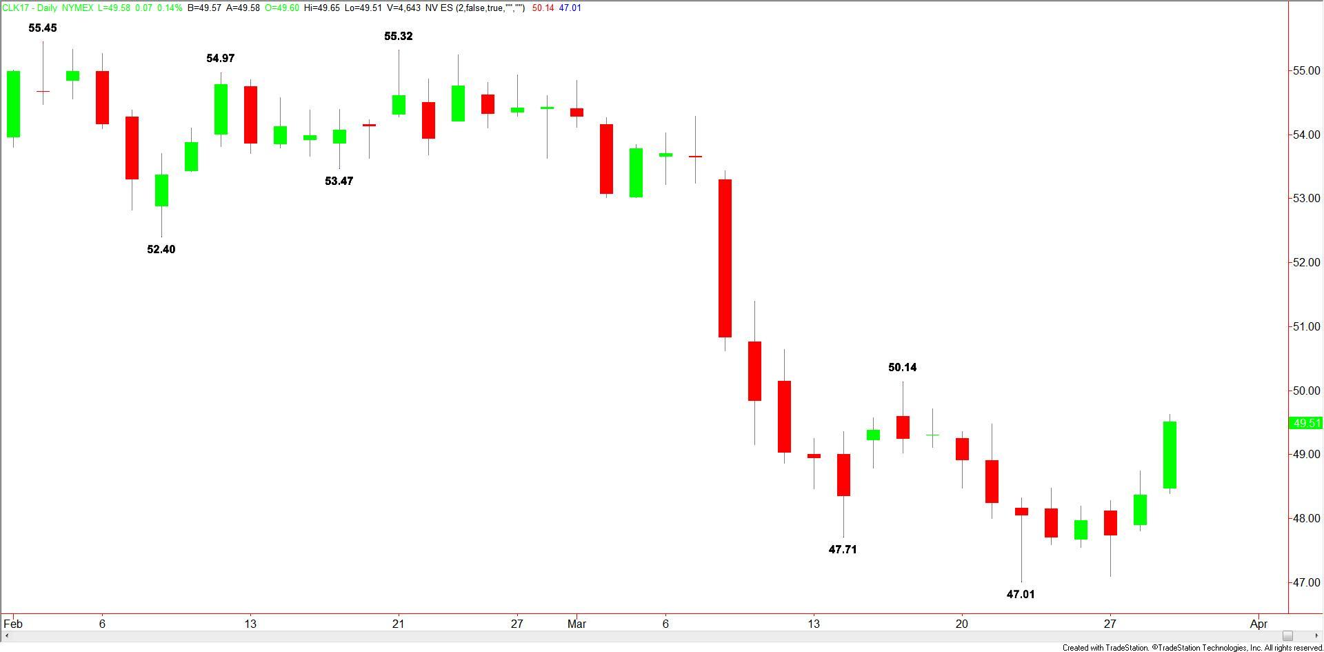 Daily WTI Crude Oil