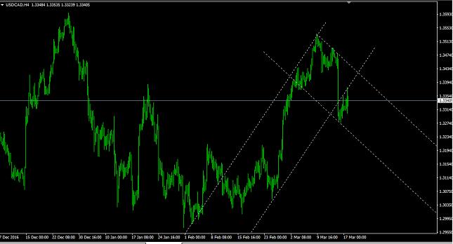 USD/CAD 4H Chart