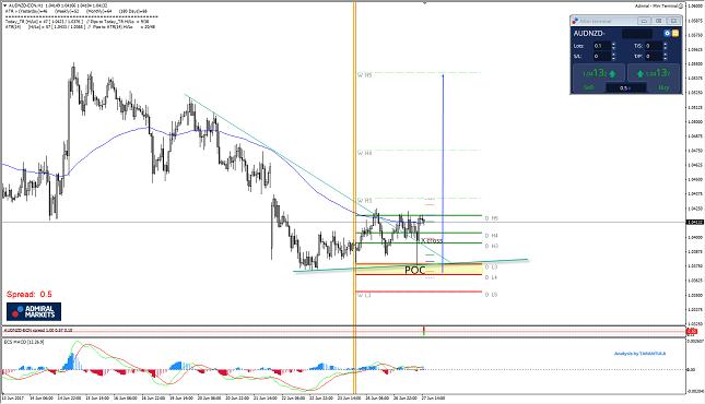 AUD/NZD 1H Chart