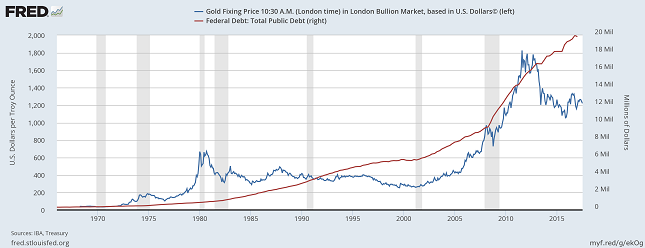 Chart 1: Gold price vs. US Federal Debt (source: FRED)