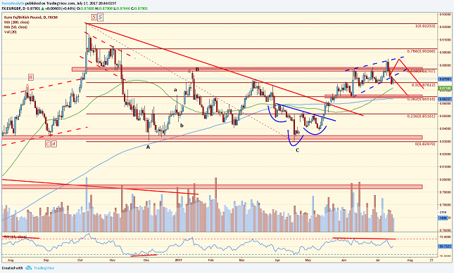 EUR/GBP Daily Chart