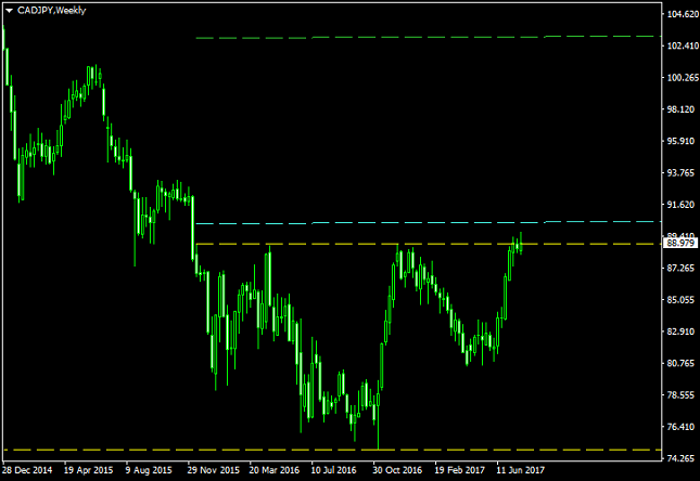 CAD/JPY Weekly Chart