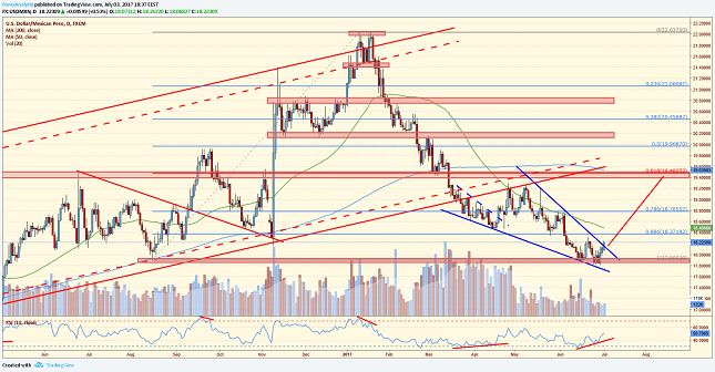 USD/MXN Daily Chart
