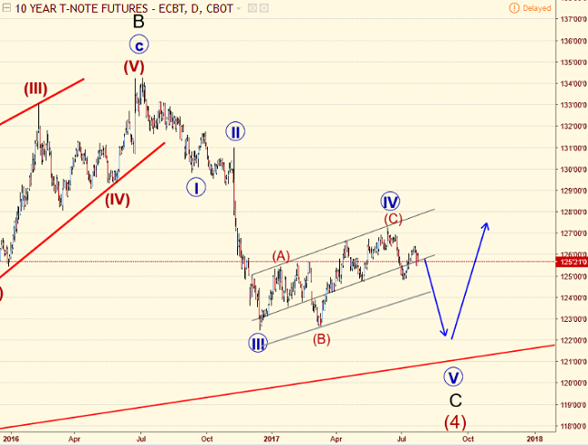 10 Year T-Note Daily Chart - Elliot Wave