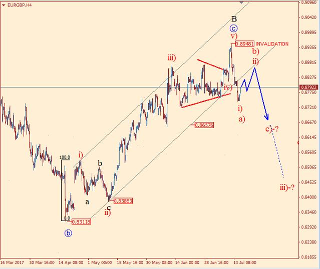 EUR/GBP 4H Chart