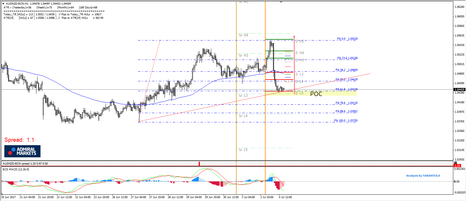 AUDNZD Golden Ratio Supports The Pair