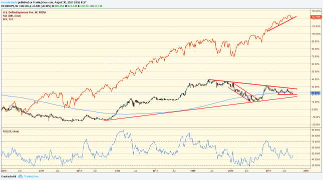 USD/JPY vs SPX Weekly Chart