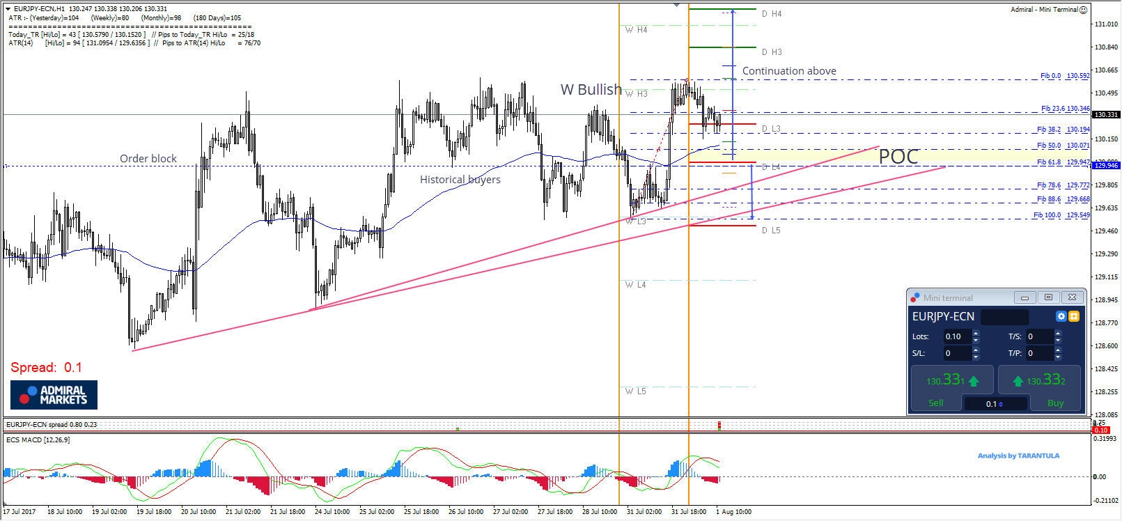 EUR/JPY Bullish W Pattern Marks The Possible Uptrend Continuation