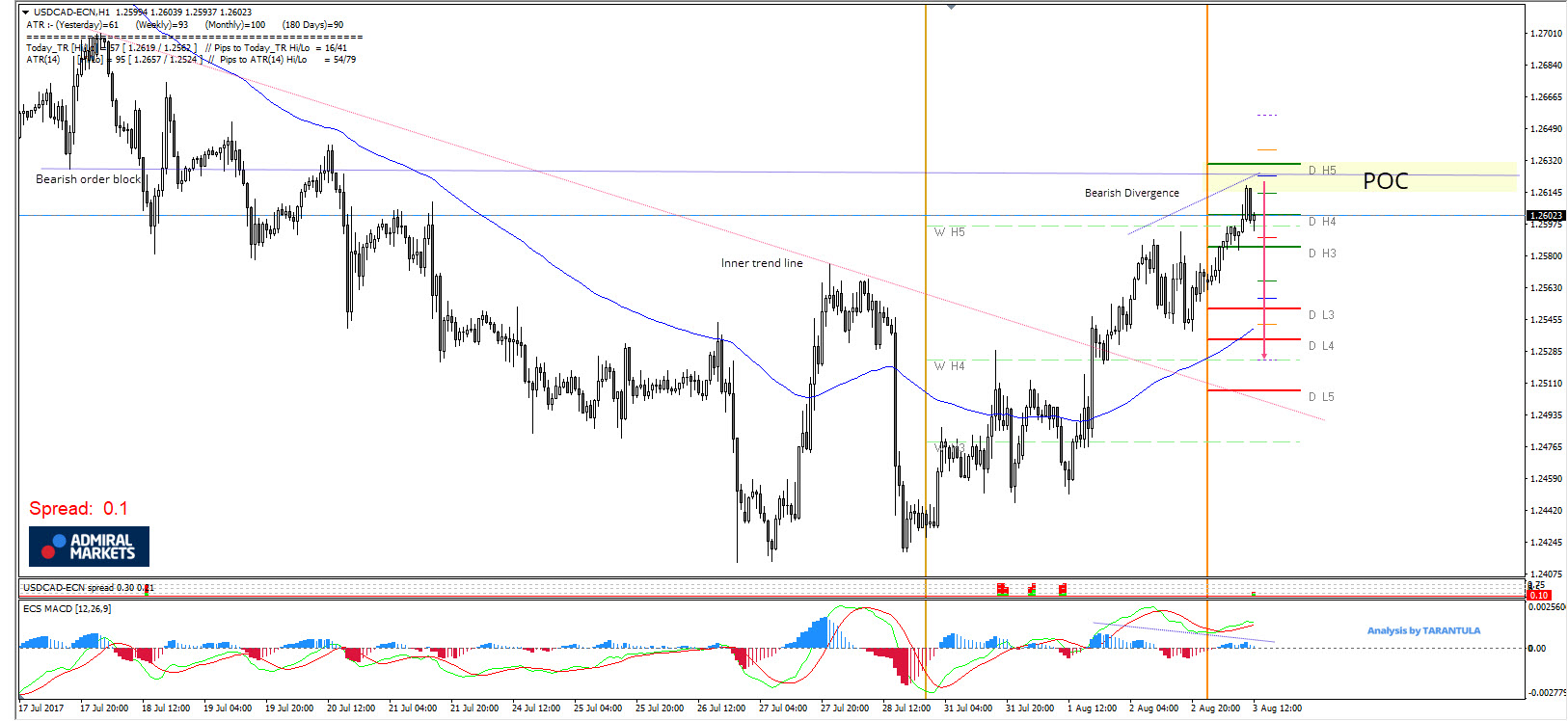 USD/CAD Overextended Above Weekly And Daily Camarilla Pivots