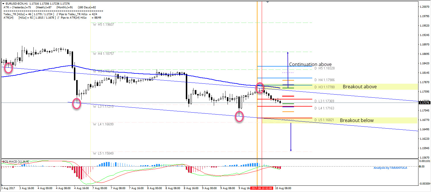 EUR/USD Two Breakout Points Outside The Equidistant Channel