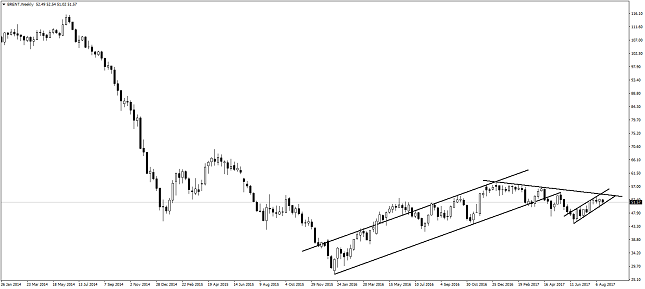 Brent Oil Weekly Chart