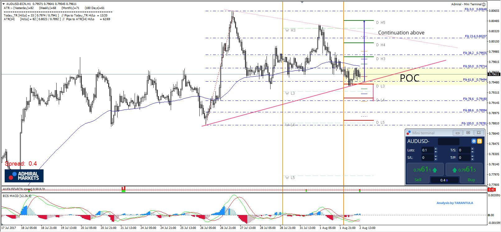 AUD/USD Bullish POC Zone Should Provide Continuation