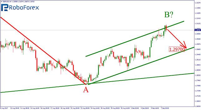 GBP/USD 4H Chart