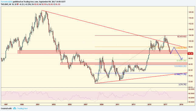 DXY Monthly Chart