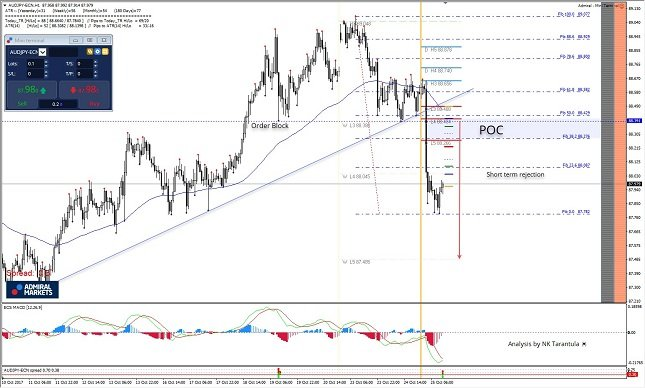 AUD/JPY 1H Chart